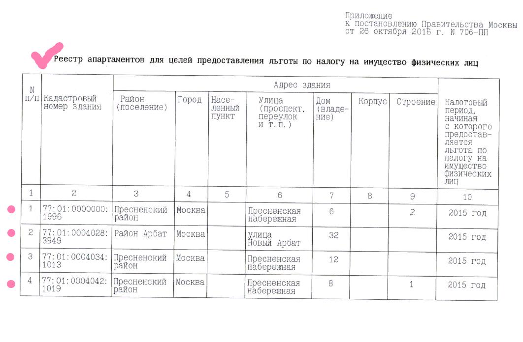 Реестр апартаментов Москвы с льготами по налогу на имущество физлиц.